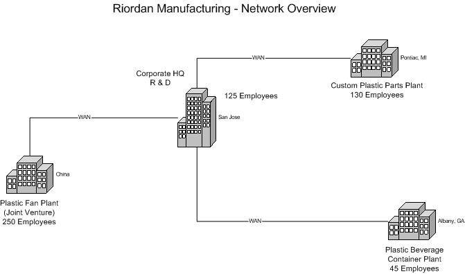 diagram of wired and wireless network networking design information systems homework help diagram of tongue and taste #3
