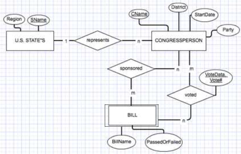 Draw Mis Erd Chart Information Systems Homework Help