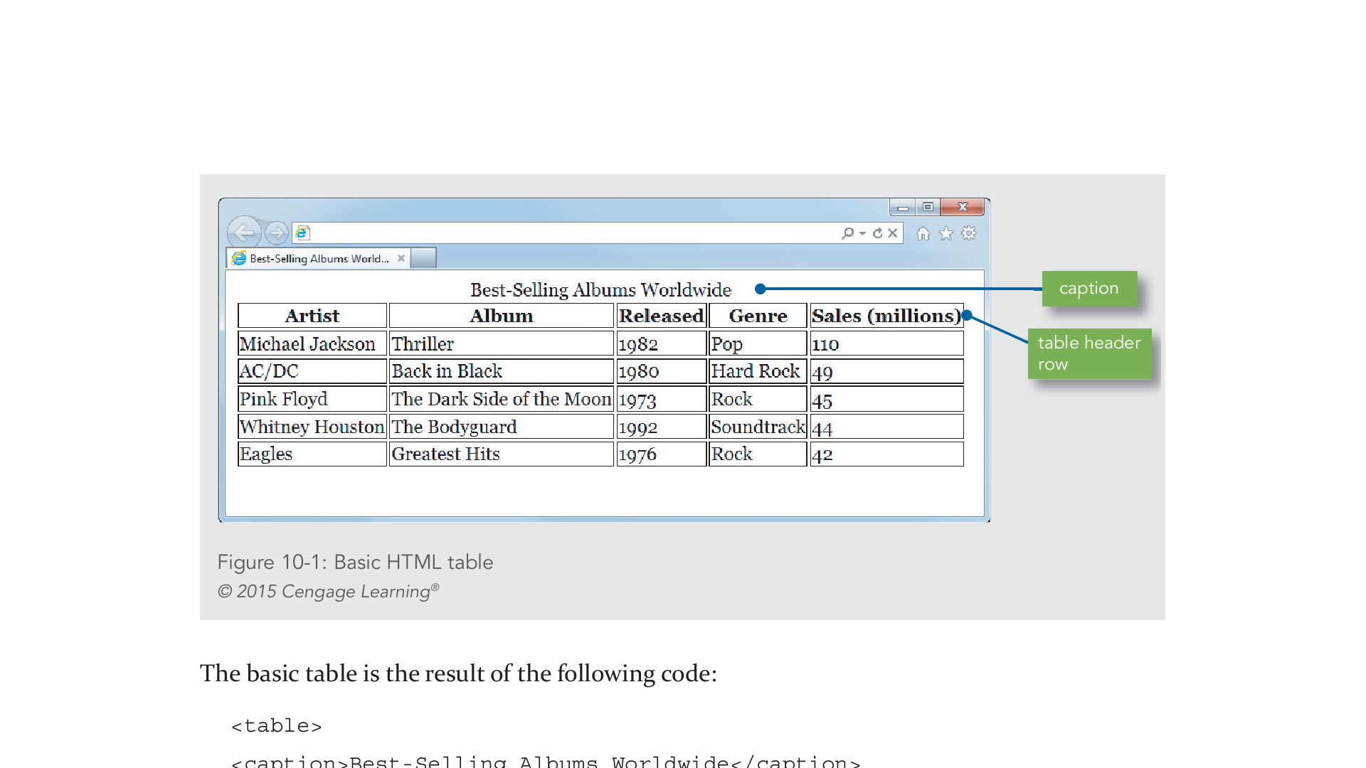 Web page design creating tables computer science for Web page table design
