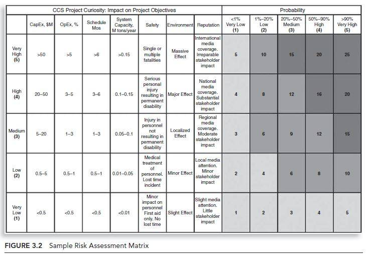 Create A Risk Assessment Matrix For The Purchase And